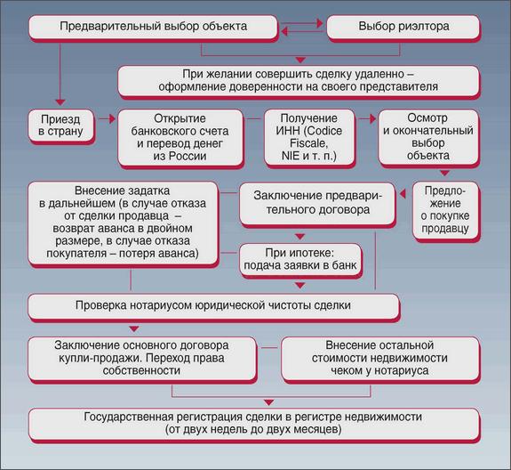 """Журнал """"Деловая Недвижимость"""""""