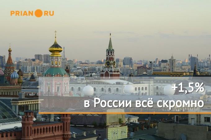 Цены на недвижимость в России
