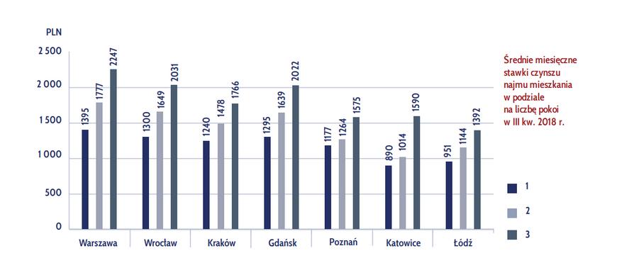 Цены на аренду жилья в Польше