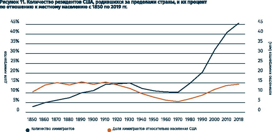 Доля иностранцев в численности населения США