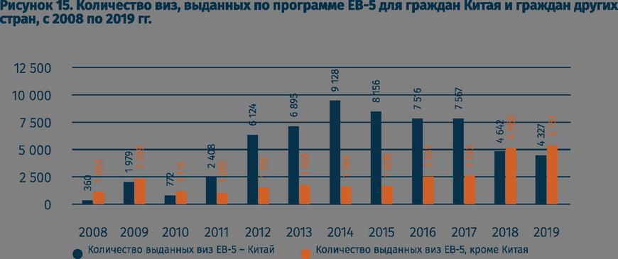 Количество выданных виз EB-5