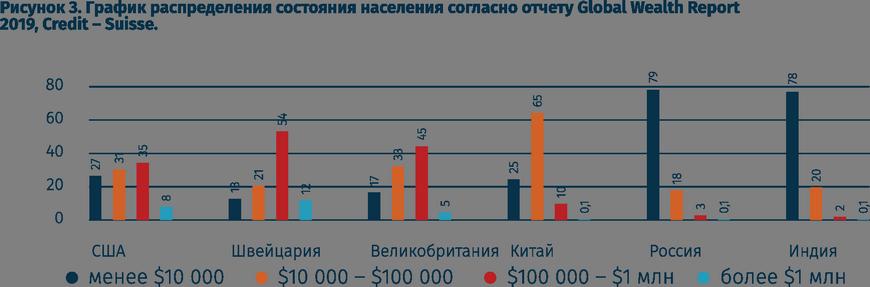 Распределение доходов среди населения в разных странах
