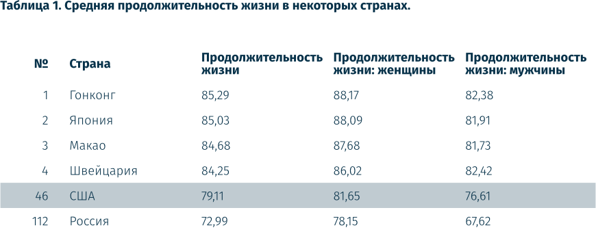 Средняя продолжительности жизни в разных странах