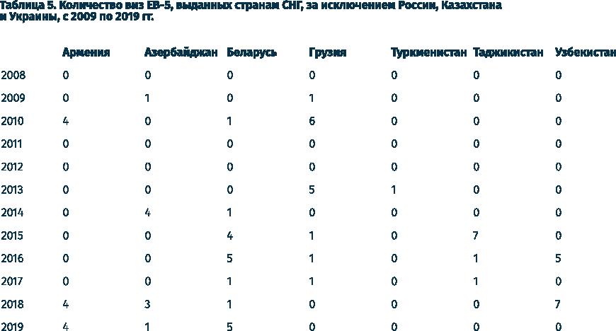 Количество выданных виз EB-5 гражданам других стран СНГ