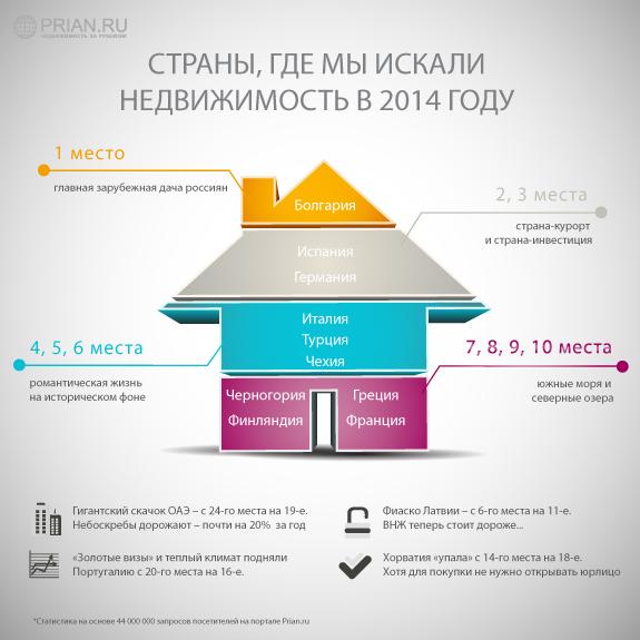 Статистика покупки недвижимости за рубежом план аэропорт дубай