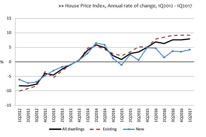 цены на недвижимость португалия