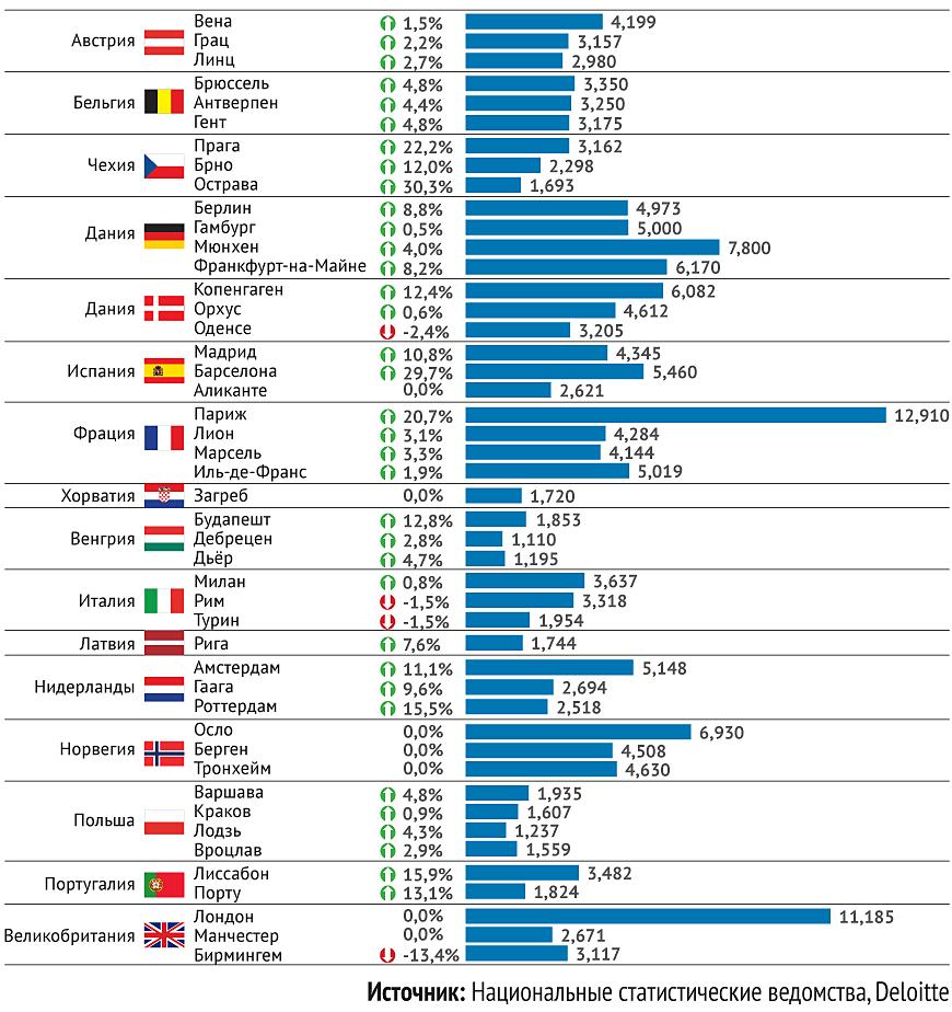 Стоимость квартиры в европе аренда квартир торревьеха