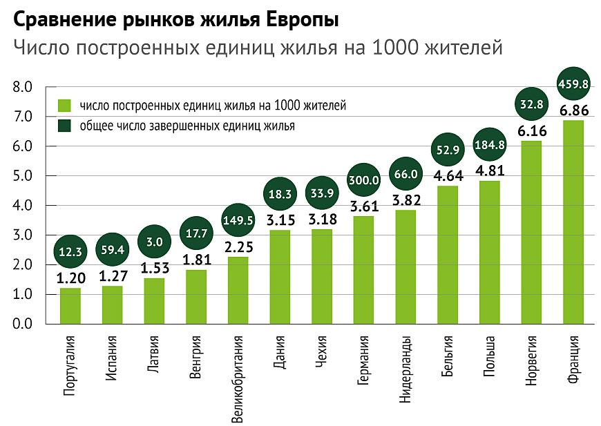 Стоимость квартиры в европе купить дом в греции форум